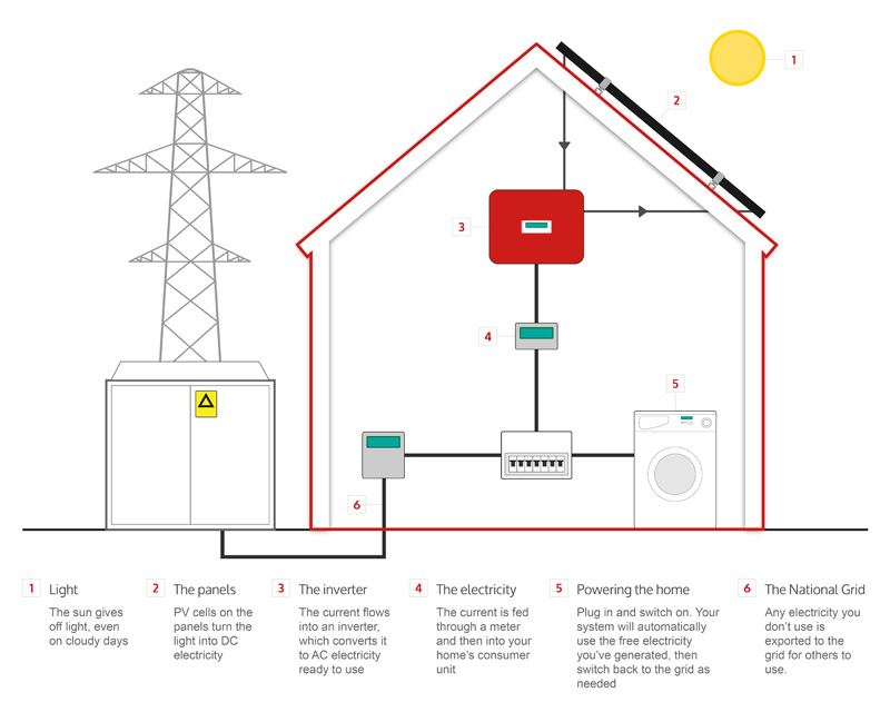 A diagram showing how solar panels work